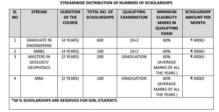 streamwise-distribution-of-numbers-of-scholarships