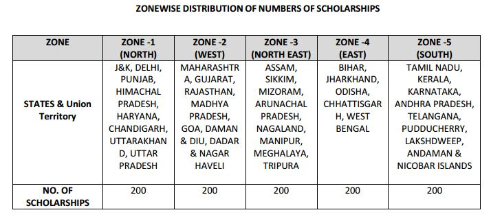 zonewise-distribution-of-numbers-of-scholarships