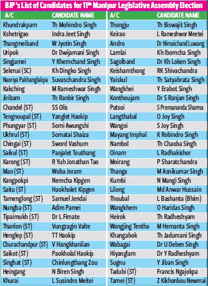 BJP List